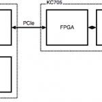 EDKでPCIe+DDR3のアクセラレータフレームワークを作る(4)