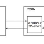 e7UDP/IPを使ったFPGA-PC間の通信レイテンシをはかってみた