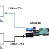 exStickGEでHDMIの画像を取得してみた